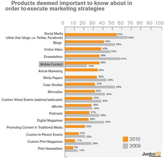 Mobile Marketing Stands Out