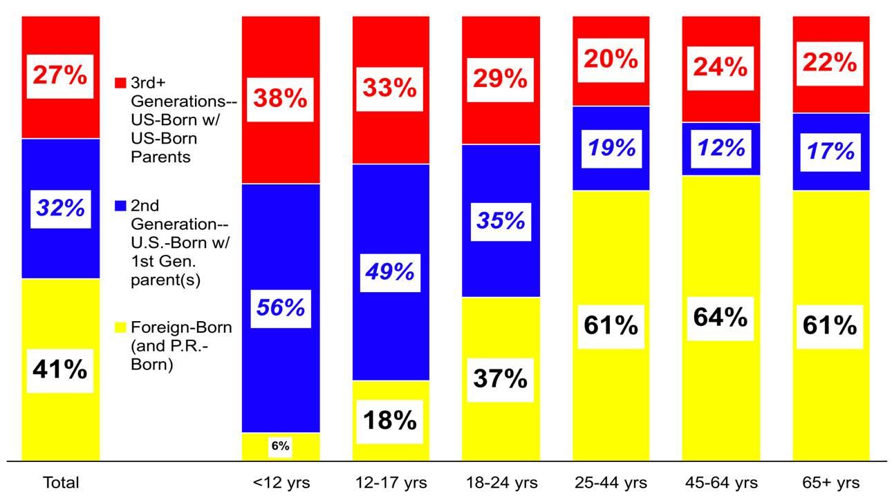 Hispanics by Generation