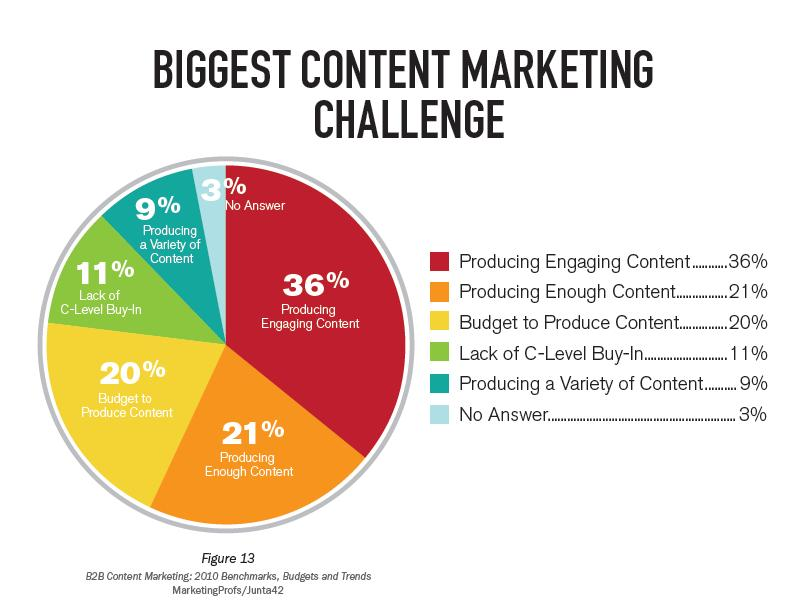 Original Content Marketing Challenges