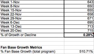 Measure-Facebook-Fan-Base-Growth