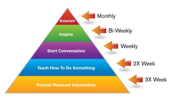 Content Mix: Content Marketing Institute