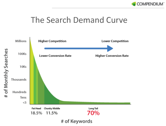 Long Tail Keyword Effectiveness