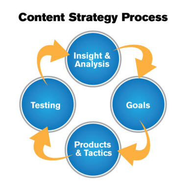 how to make a content strategy