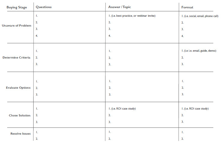 templates for mapping b2b content buyer persona