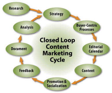 ongoing strategy process continuous loop In implementing your marketing communication plan, just as with all planning, follow the general formula of plan, implement, track and adjust an ongoing cycle of progressively refining your marketing communication strategy based on a continuous loop of feedback and monitoring is what will assure your success more than any one other aspect of.