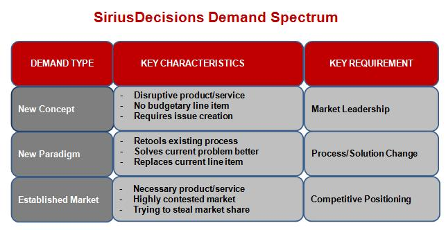 SiriusDecisions Demand Spectrum