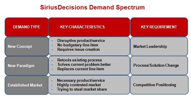 SiriusDecisions Demand Spectrum