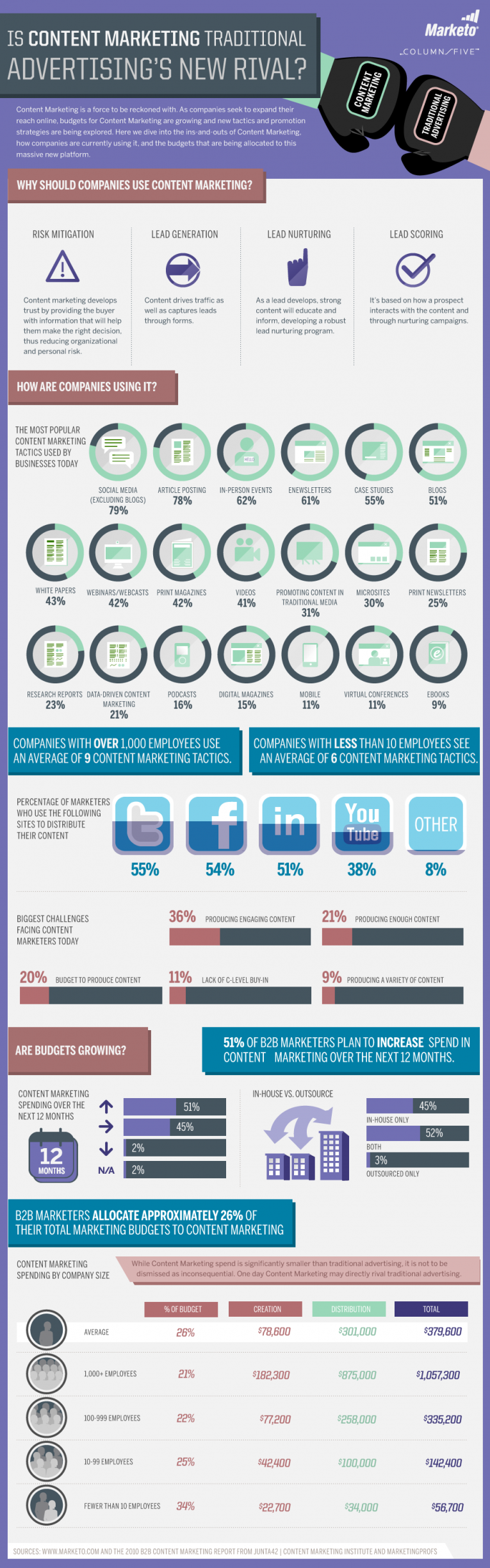 content-marketing-vs-traditional-marketing-infographic/content-marketing-infographic-by-marketo