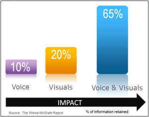 A New and Important Content Marketing Tool - The Video Infographic