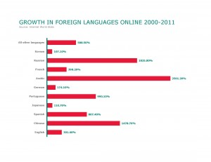 Languages_growth_online_2000-2011