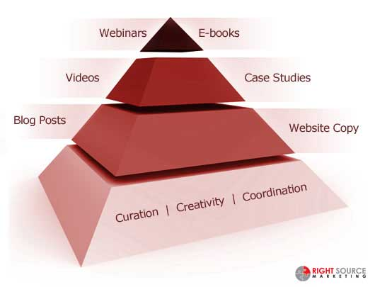 food pyramid content marketing