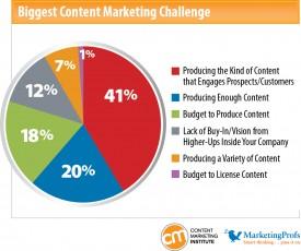 content marketing problems