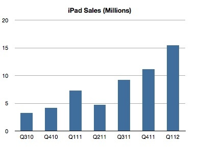 apple ipad marketing plan With yesterday's launch of a smaller ipad pro, apple did little to simplify the ipad  lineup in fact, it appears to currently have 69 skus of its iconic.