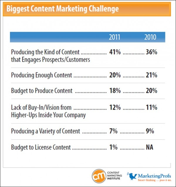 biggest-content-marketing-challenge-600x639