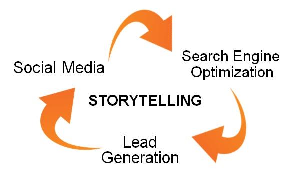 storytelling-center