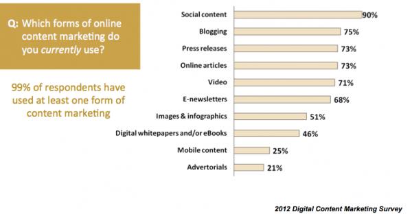 2012 Digital Content Marketing Survey