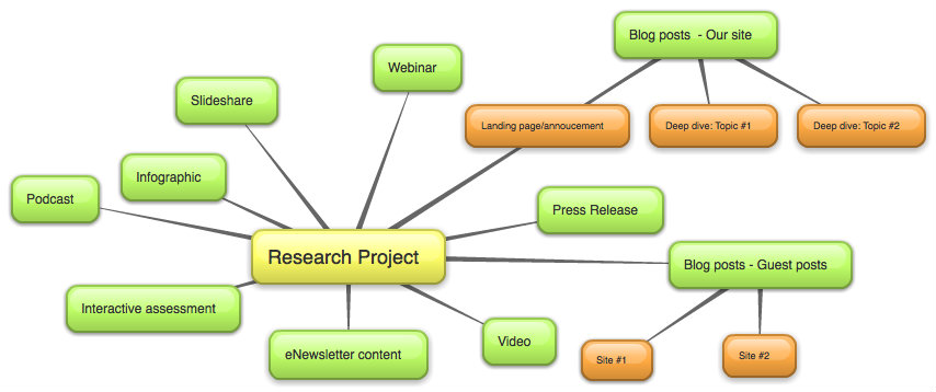 Concept Map Research Paper.Mind Map For Repurposing Content
