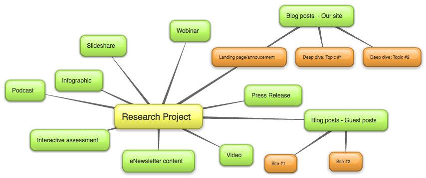 Mind Map For Repurposing Content