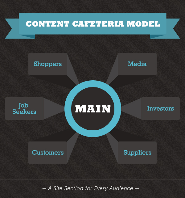 "Serve multiple audiences with a ""content cafeteria,"" CMI"