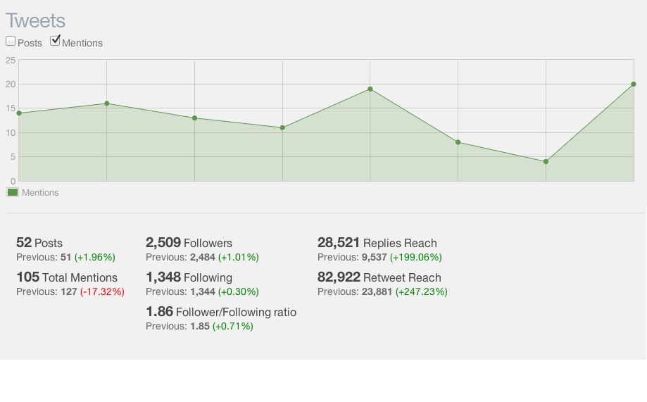 content marketing metrics - Twitter, CMI