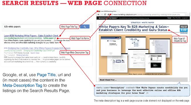 seo fundamentals, search rankings, CMI