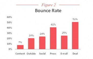 bounce rate, CMI