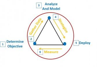 content marketing vertical strategies, CMI