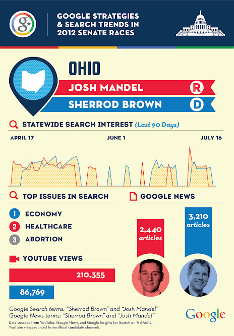 Google_Senate_Trends_Ohio1