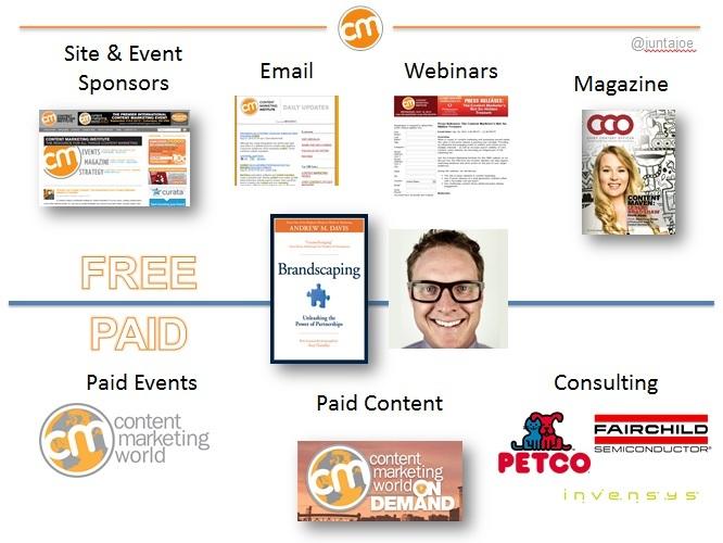Author Content Marketing