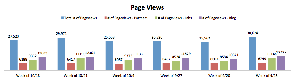 tracking page views, key metrics