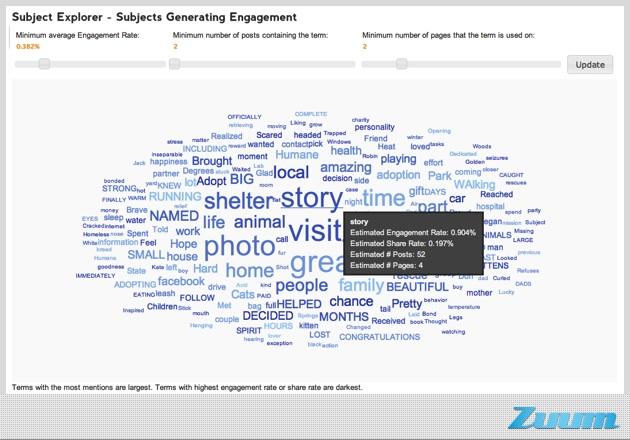 creating engaging facebook content - topic cloud, CMI