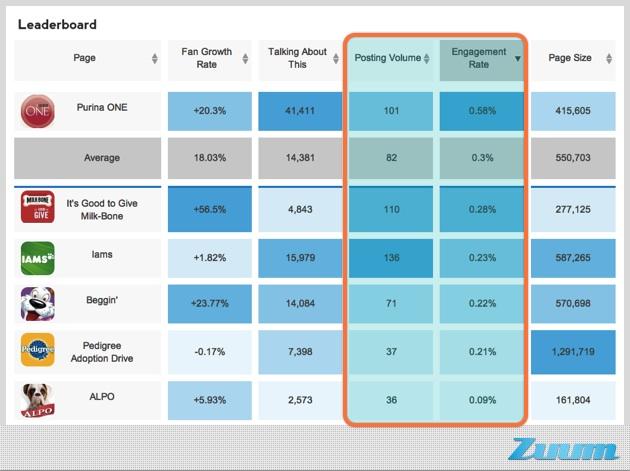 creating engaging facebook content - leaderboard, CMI