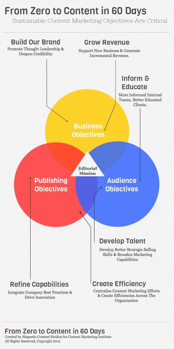 content-focused newsroom - zero to content, CMI