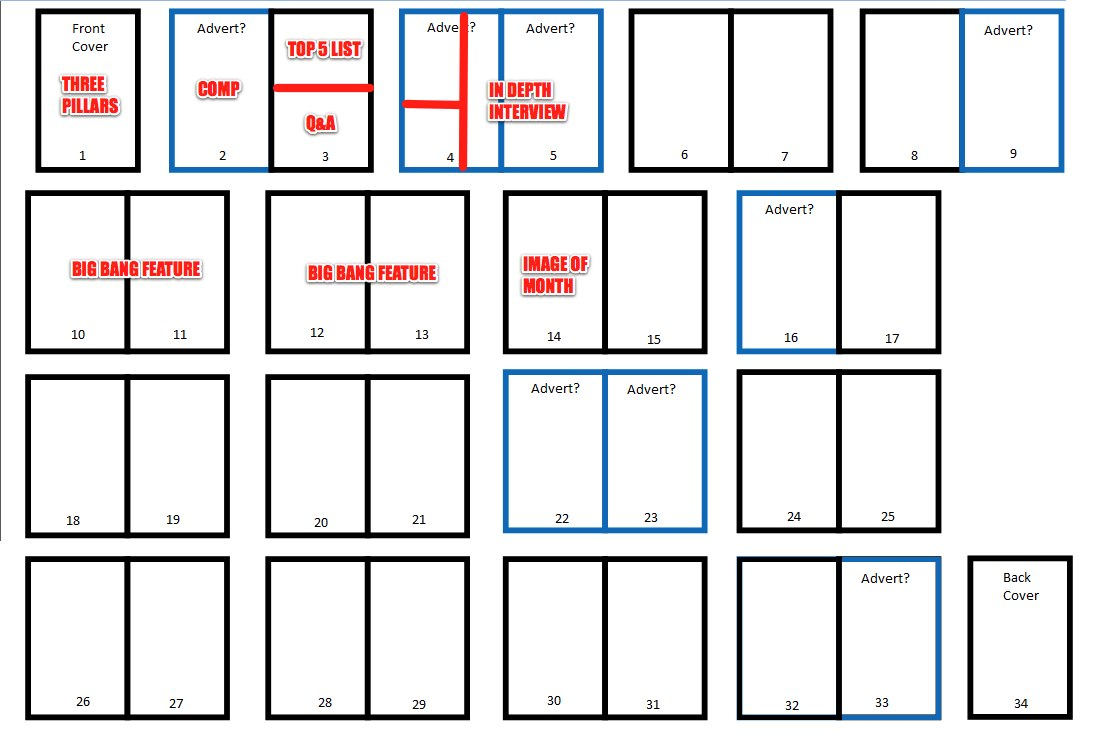 flat plan template with content strategy ideas