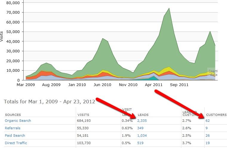 HubSpot offers better analytics