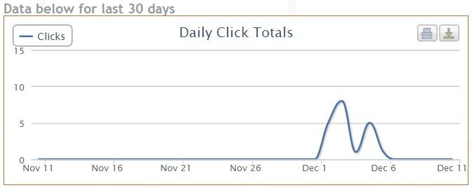 daily click totals