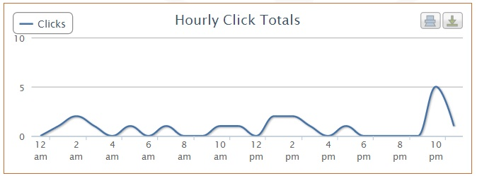 hourly click totals