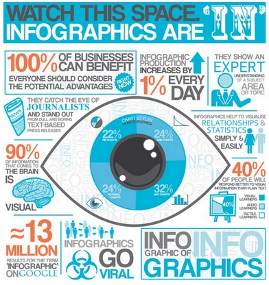 infographics make content more shareable