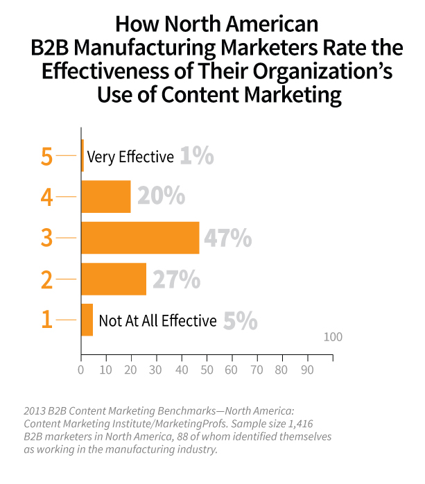 manufacturers rate effectiveness