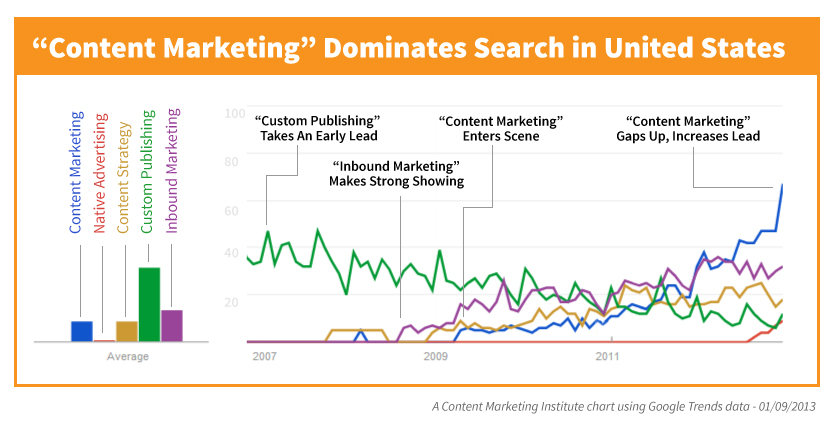 Content Marketing Search Trends