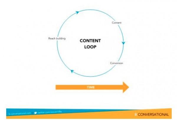 social media channels, content loop