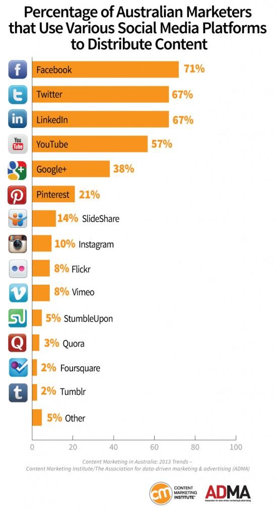 AUS_Chart7_SocialMedia