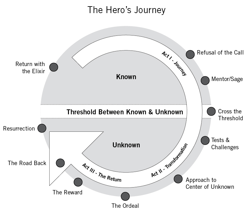 how to start a hero story