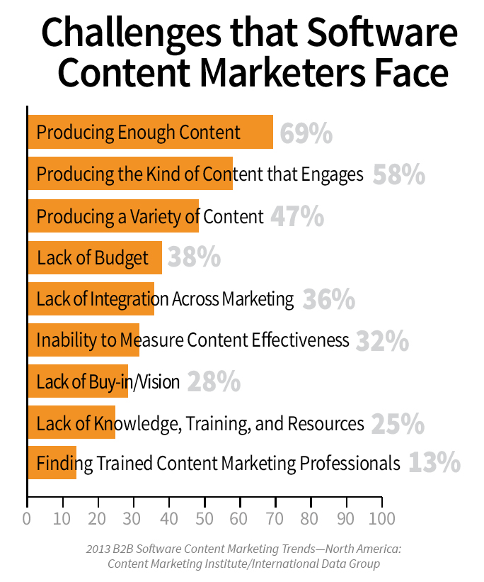 B2B-content-marketing-software-challenges