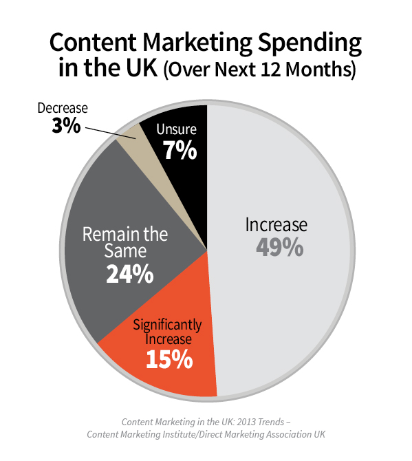 Content Marketing in the UK: 2013 Benchmarks, Budgets, and Trends [Research]