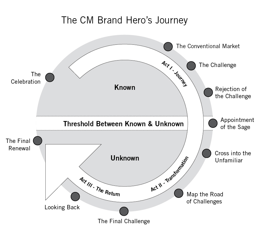 Brand Storytelling: 10 Steps to Start Your Content Marketing Hero's Journey
