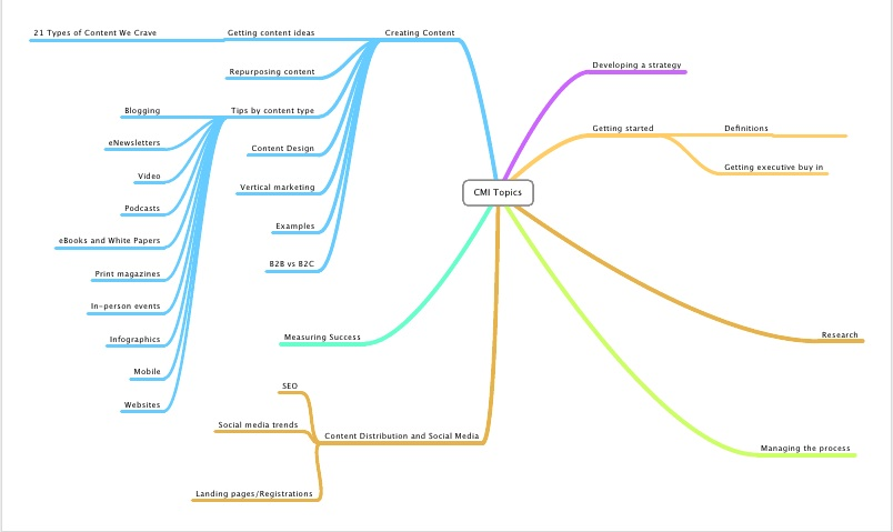 mind map-CMI topics