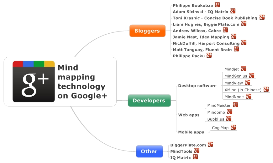 visual blog content-google+