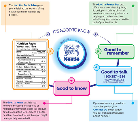visual blog content-Nestle
