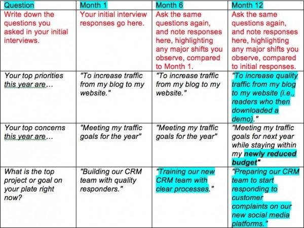 buyer persona chart